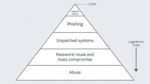 Diagram detailing the main reasons assosciated with compromised IT security
